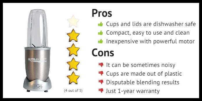 Nutribullet rating