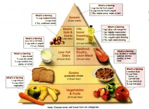 food-pyramide-for-high-blood-pressure